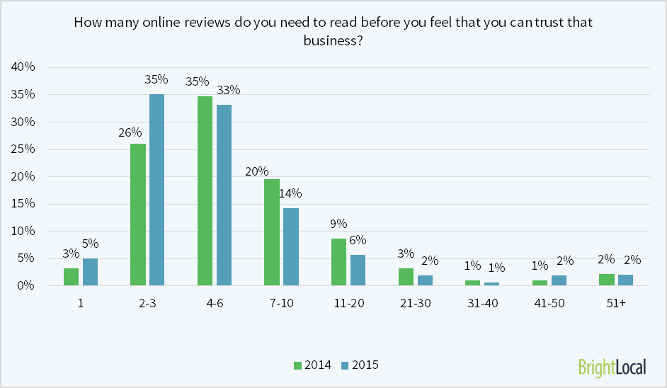 how-many-reviews-do-you-need-to-read